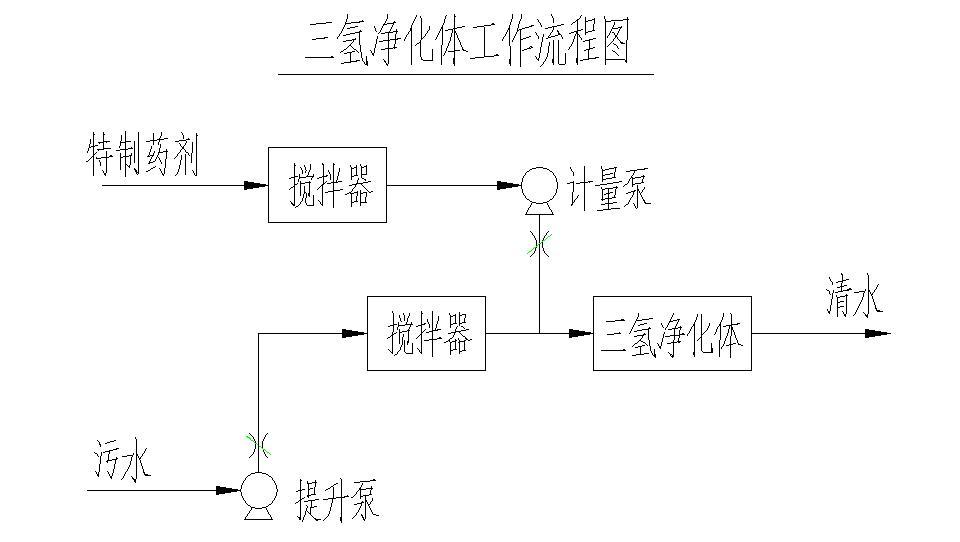 三氢净hua体工作流程图.jpg