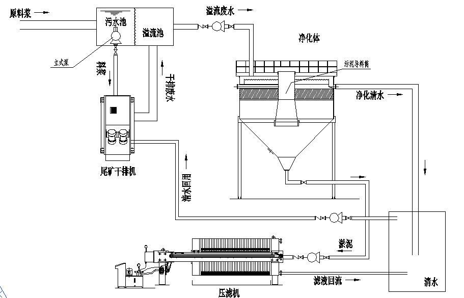 尾矿干排零排fang系统.jpg