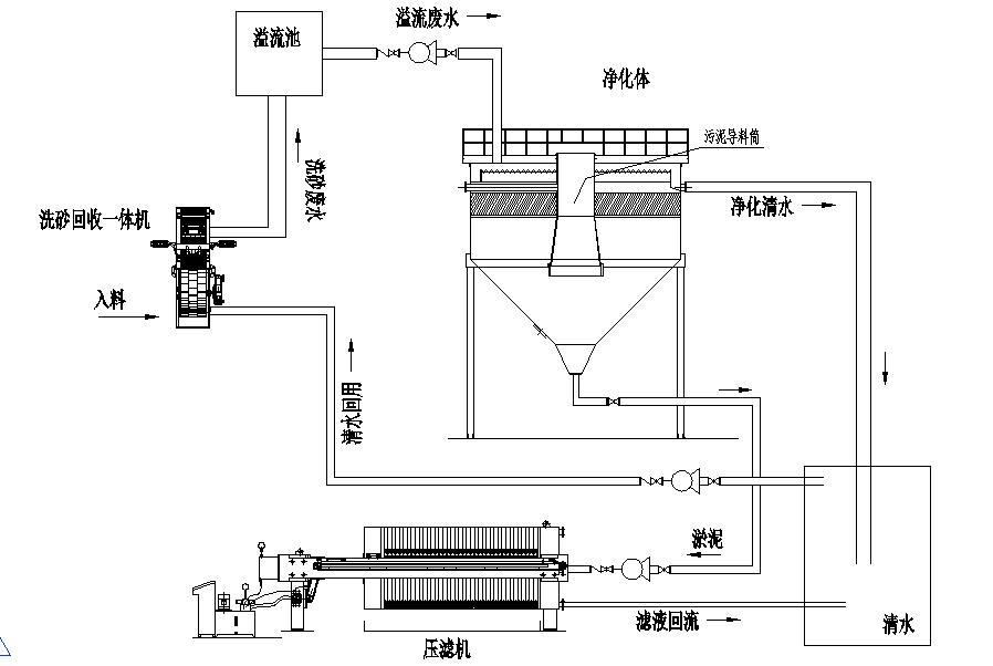 洗sha回收零排fang系统.jpg
